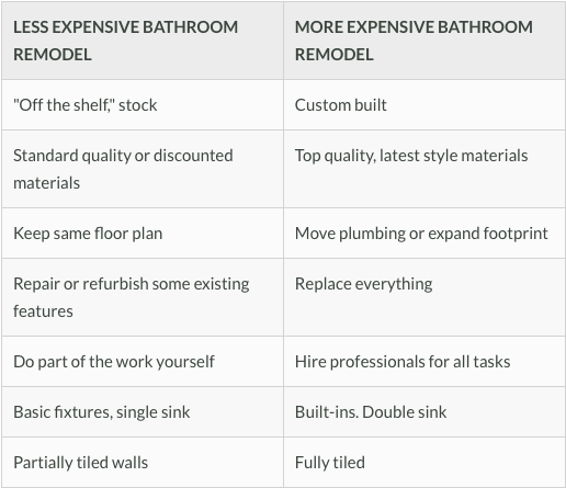 Cost Factors of Honolulu Bathroom Remodels