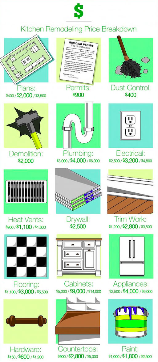 Costs To Remodel Your Kitchen